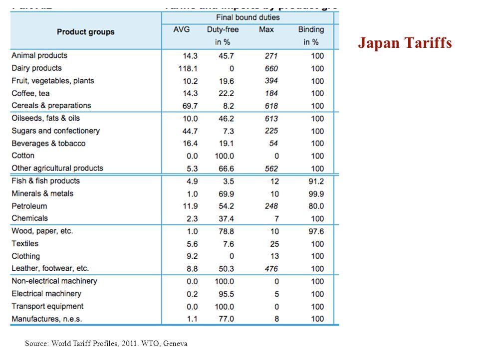 Japan Tariffs Source: World Tariff Profiles, 2011. WTO, Geneva