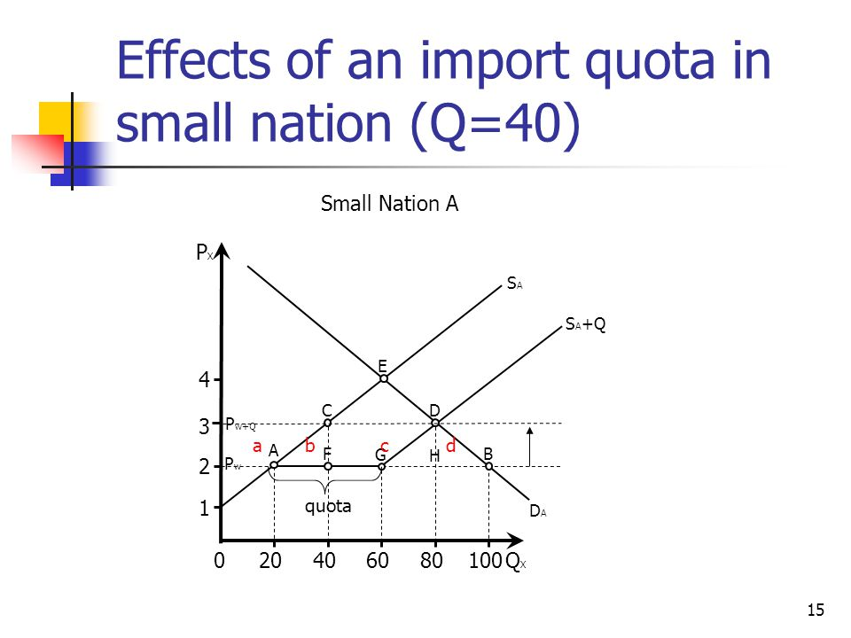 15 Effects of an import quota in small nation (Q=40) 0QXQX PXPX SASA 100 DADA S A +Q 80604020 2 3 4 1 C D A F G B H PwPw P w+Q Small Nation A quota abcd E