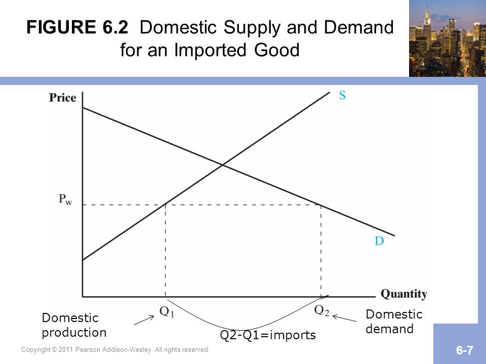 Copyright © 2011 Pearson Addison-Wesley. All rights reserved. 6-7 FIGURE 6.2 Domestic Supply and Demand for an Imported Good Domestic production Domes