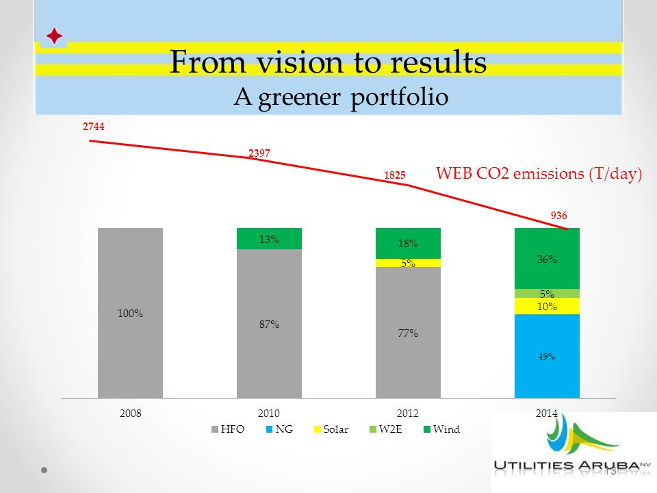 From vision to results A greener portfolio 13