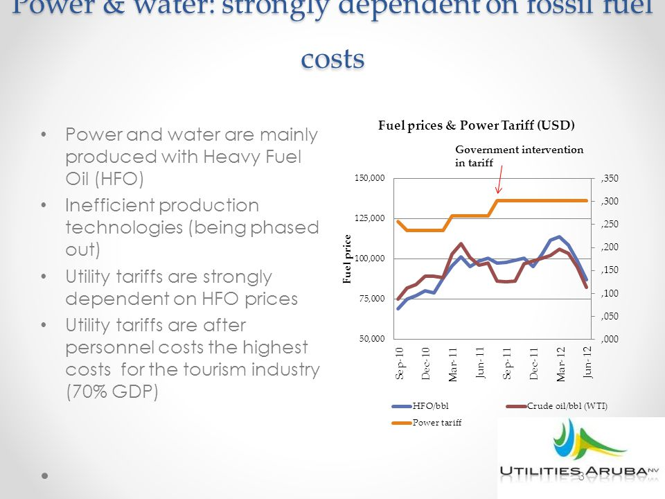 Power & water: strongly dependent on fossil fuel costs Power and water are mainly produced with Heavy Fuel Oil (HFO) Inefficient production technologi