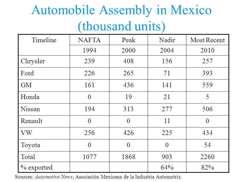 Automobile Assembly in Mexico (thousand units) TimelineNAFTAPeakNadirMost Recent 1994200020042010 Chrysler239408156257 Ford22626571393 GM161436141559