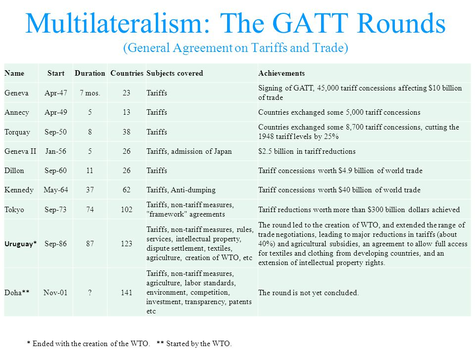 Multilateralism: The GATT Rounds (General Agreement on Tariffs and Trade) NameStartDurationCountriesSubjects coveredAchievements GenevaApr-477 mos.23T
