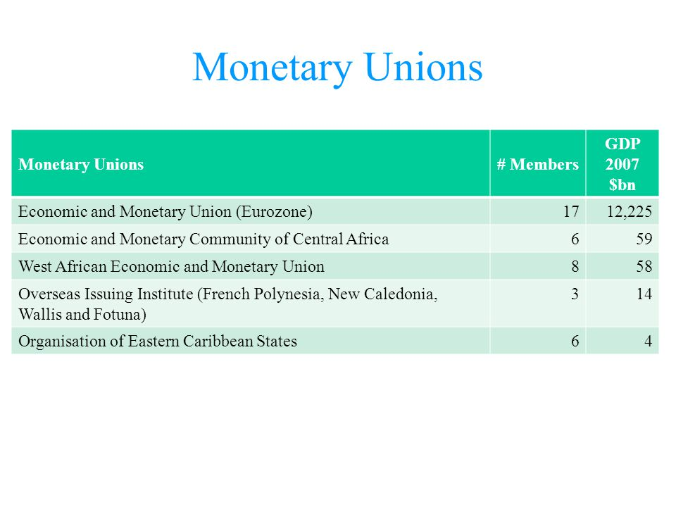 Monetary Unions # Members GDP 2007 $bn Economic and Monetary Union (Eurozone)1712,225 Economic and Monetary Community of Central Africa659 West Africa