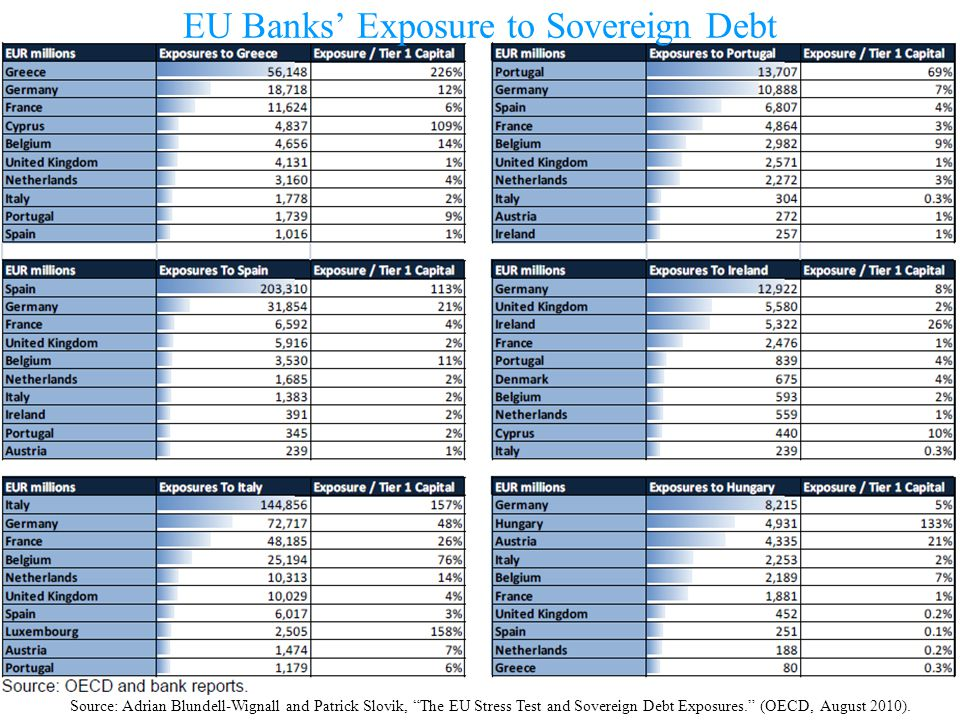 Source: Adrian Blundell-Wignall and Patrick Slovik, The EU Stress Test and Sovereign Debt Exposures. (OECD, August 2010). EU Banks Exposure to Soverei