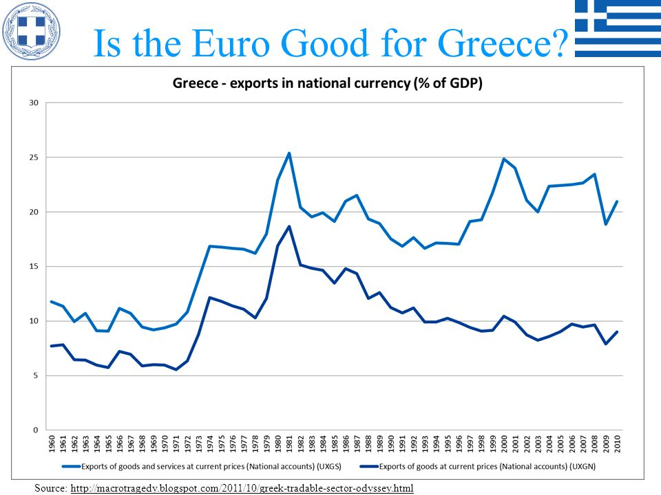 Is the Euro Good for Greece? Source: http://macrotragedy.blogspot.com/2011/10/greek-tradable-sector-odyssey.html
