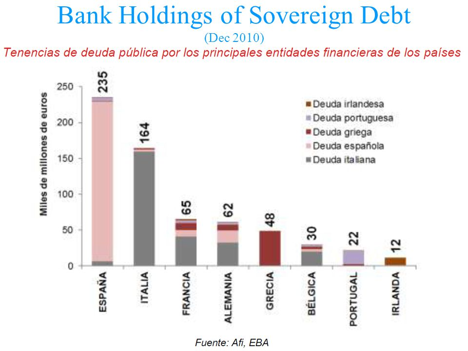 Bank Holdings of Sovereign Debt (Dec 2010)