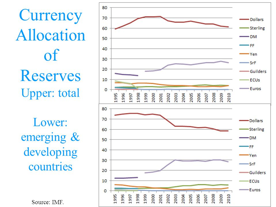 Currency Allocation of Reserves Upper: total Lower: emerging & developing countries Source: IMF.