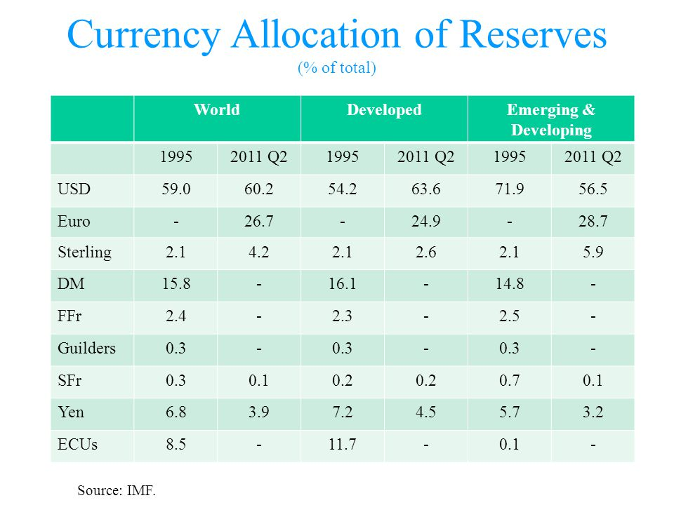 Currency Allocation of Reserves (% of total) WorldDevelopedEmerging & Developing 19952011 Q219952011 Q219952011 Q2 USD59.060.254.263.671.956.5 Euro-26