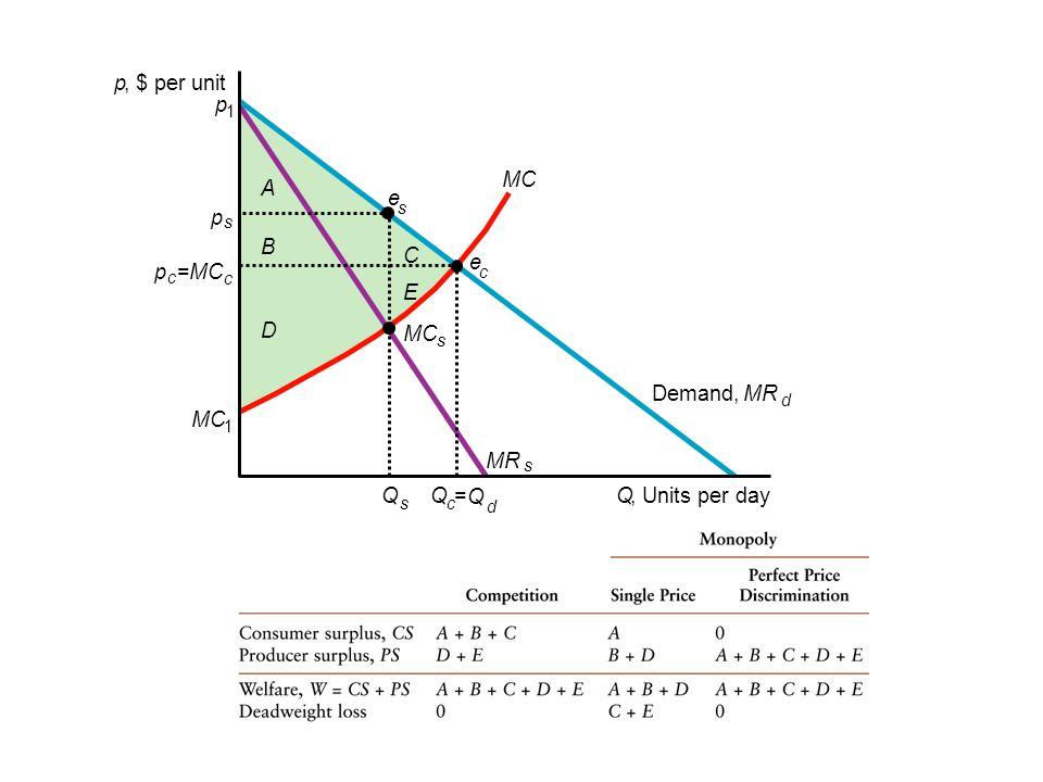 s c d p, $ per unit E D C B A Q, Units per dayQQ = Q MC s Demand,MR s p c =MC c e c e s p s p 1 1 d