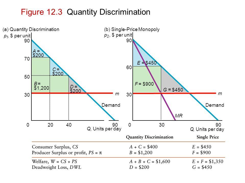 p 1, $ per unit 30 50 70 90 Q, Units per day 2040900 m (a) Quantity Discrimination Demand A = $200 C = B = $1,200 D = $200 p 2, $ per unit 30 60 90 Q,