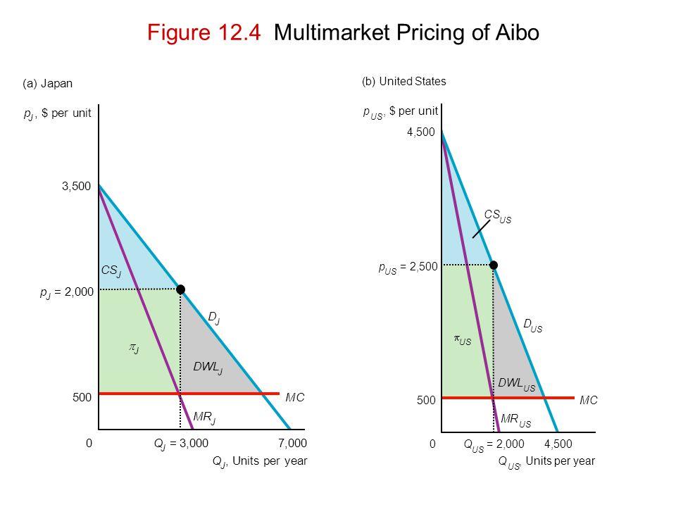 p J, $ per unit Q J, Units per year DWL J D J CS J J MR J p J = 2,000 500 3,500 0 MC Q J =3,0007,000 (a) Japan Figure 12.4 Multimarket Pricing of Aibo