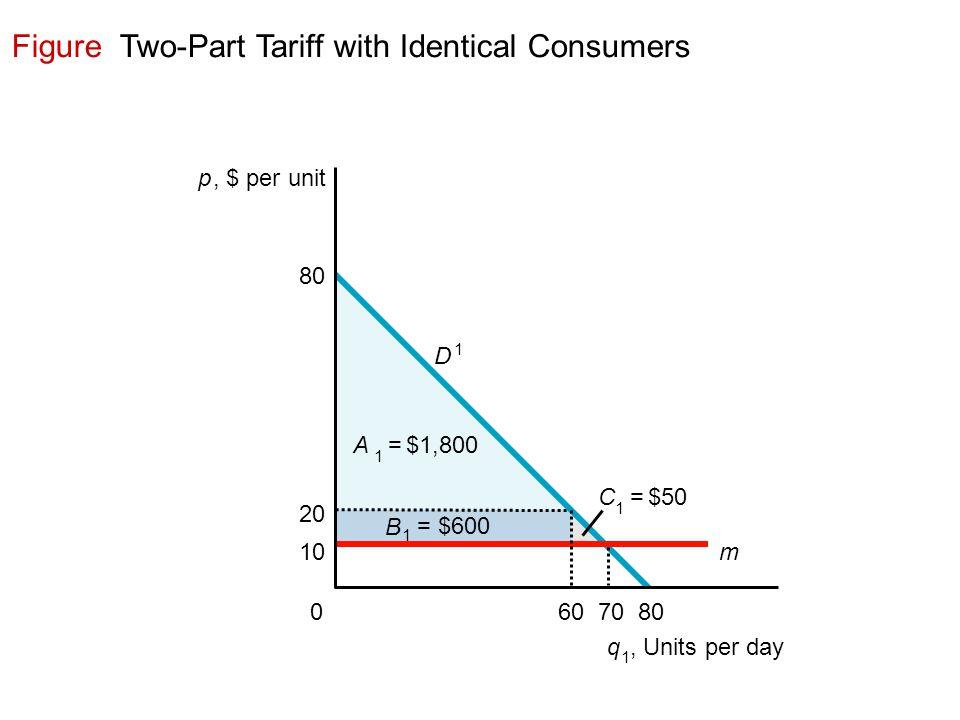 Figure Two-Part Tariff with Identical Consumers p, $ per unit q 1, Units per day 607080 D 1 20 10 0 m B 1 = $600 C 1 = $50 A 1 = $1,800