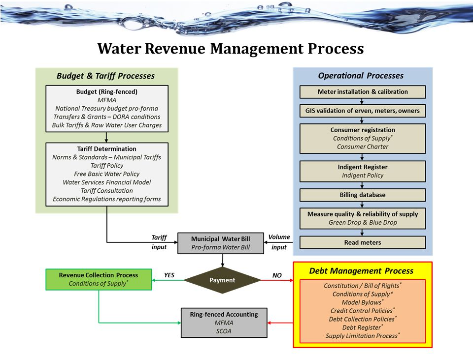 Economic Regulation of Water Services DWA role: Act as regulator of water services from a national perspective WSAs and WSPs (municipalities) have a role to play at local government level Functions: o Consumer protection o Service quality regulation o Price or economic regulation o Competition regulation 7 No part of the water value chain is subject to formal economic regulation Constitution provides for national government to regulate water services Minister does not have authority to regulate water tariffs directly Cannot set or approve tariff levels Must rely on Norms & Standards for WSIs (Section 10 of the Water Services Act) Price or economic regulation is not the only type of water services regulation Tasks: o Set rules & make approvals o Monitor, analyse & publish o Enforce, decisions & intervene