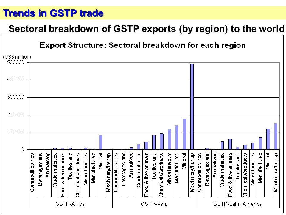 10 Trends in GSTP trade (US$ million) Sectoral breakdown of GSTP exports (by region) to the world