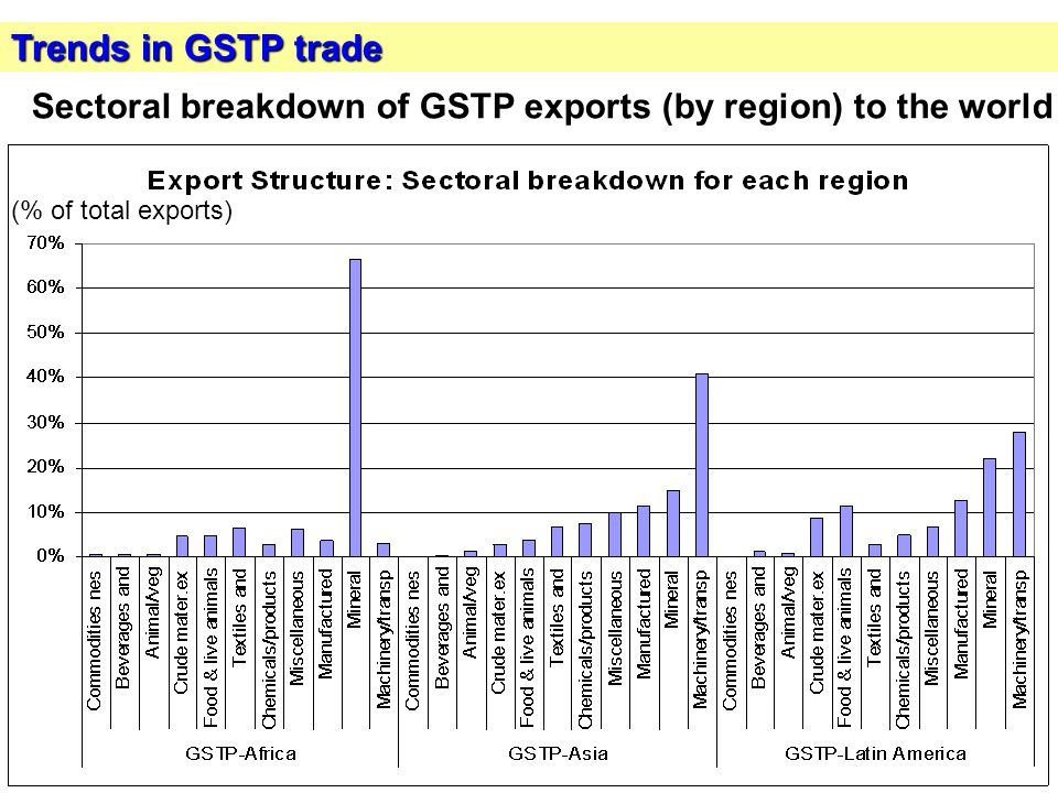 11 Trends in GSTP trade (% of total exports) Sectoral breakdown of GSTP exports (by region) to the world