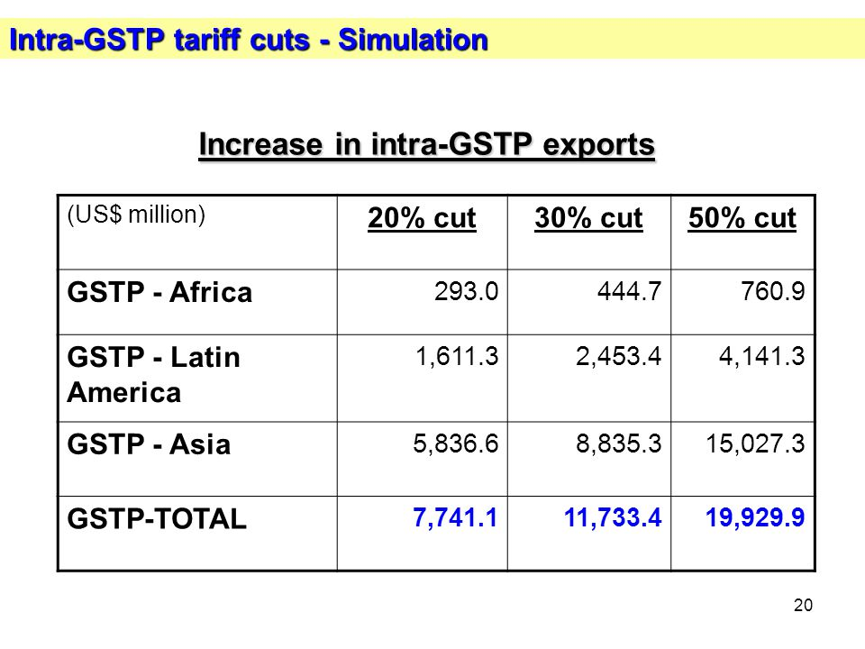 20 (US$ million) 20% cut30% cut50% cut GSTP - Africa 293.0444.7760.9 GSTP - Latin America 1,611.32,453.44,141.3 GSTP - Asia 5,836.68,835.315,027.3 GSTP-TOTAL 7,741.111,733.419,929.9 Increase in intra-GSTP exports Intra-GSTP tariff cuts - Simulation