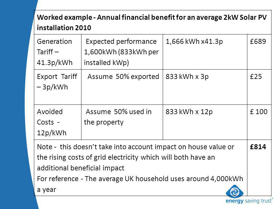 Worked example - Annual financial benefit for an average 2kW Solar PV installation 2010 Generation Tariff – 41.3p/kWh Expected performance 1,600kWh (833kWh per installed kWp) 1,666 kWh x41.3p£689 Export Tariff – 3p/kWh Assume 50% exported833 kWh x 3p£25 Avoided Costs - 12p/kWh Assume 50% used in the property 833 kWh x 12p£ 100 Note - this doesnt take into account impact on house value or the rising costs of grid electricity which will both have an additional beneficial impact For reference - The average UK household uses around 4,000kWh a year £814