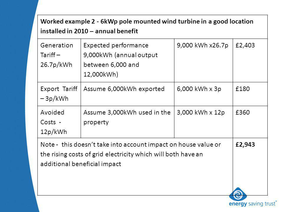 Worked example 2 - 6kWp pole mounted wind turbine in a good location installed in 2010 – annual benefit Generation Tariff – 26.7p/kWh Expected performance 9,000kWh (annual output between 6,000 and 12,000kWh) 9,000 kWh x26.7p£2,403 Export Tariff – 3p/kWh Assume 6,000kWh exported6,000 kWh x 3p£180 Avoided Costs - 12p/kWh Assume 3,000kWh used in the property 3,000 kWh x 12p£360 Note - this doesnt take into account impact on house value or the rising costs of grid electricity which will both have an additional beneficial impact £2,943