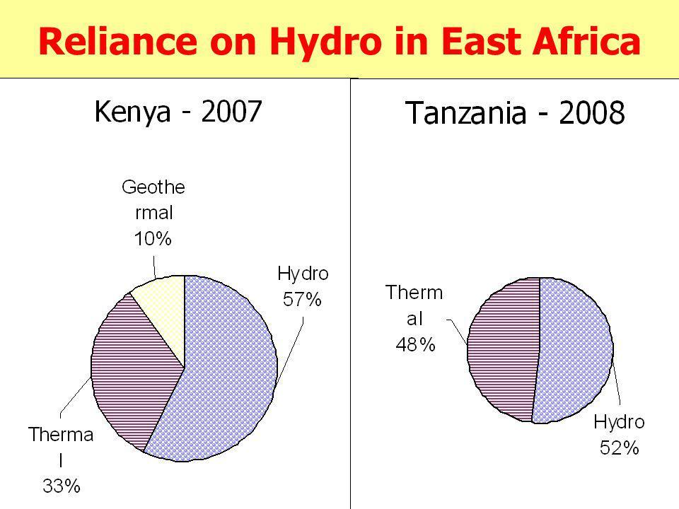 Years of Significant Drought (D) Country199920002001200220032004 BurundiDD DjiboutiDD EritreaDDDDDD Ethiopia DDDDD D Kenya DDDDD D Rwanda DD SudanDDDDD Tanzania DDDD D Uganda DDDDD