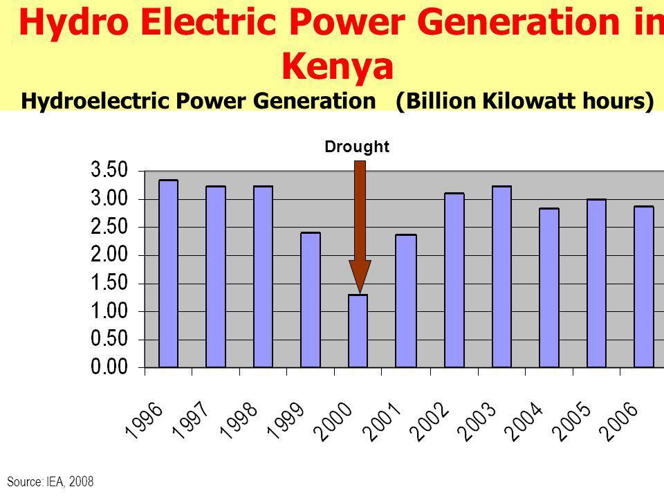 Hydro Electric Power Generation in Kenya Hydroelectric Power Generation (Billion Kilowatt hours) Source: IEA, 2008 Drought