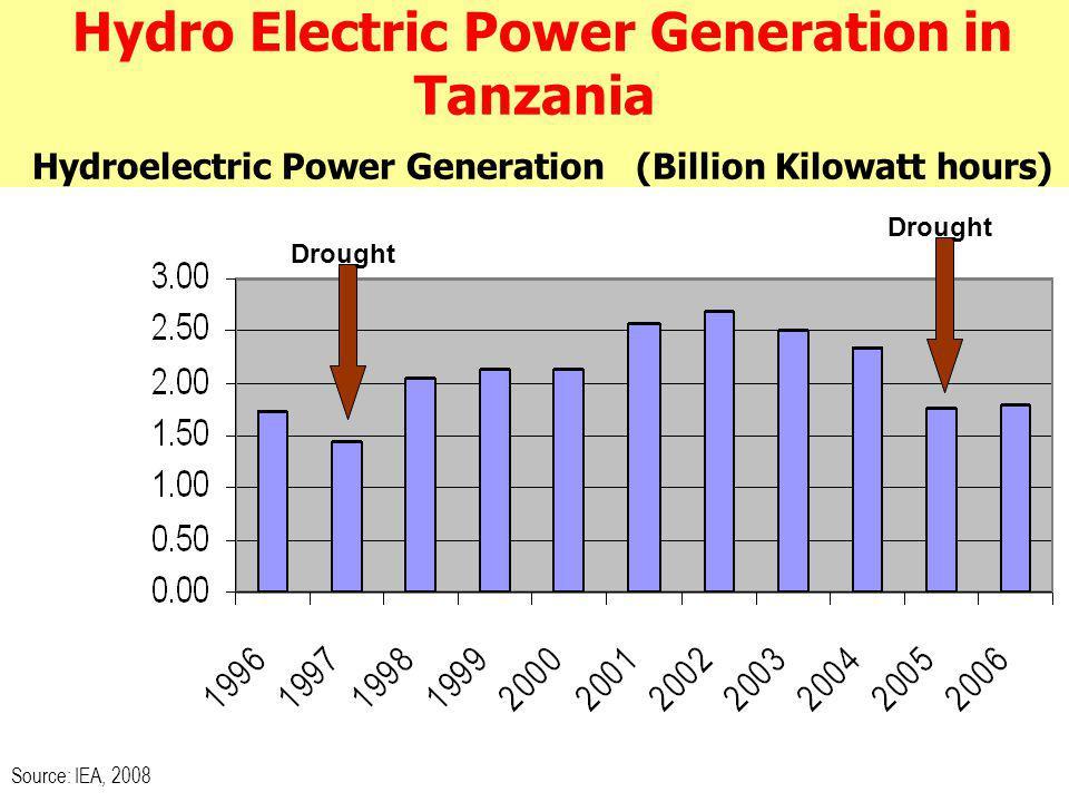 Hydro Electric Power Generation in Tanzania Hydroelectric Power Generation (Billion Kilowatt hours) Source: IEA, 2008 Drought