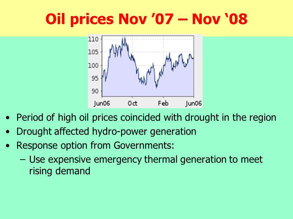 Oil prices Nov 07 – Nov 08 Period of high oil prices coincided with drought in the region Drought affected hydro-power generation Response option from Governments: –Use expensive emergency thermal generation to meet rising demand