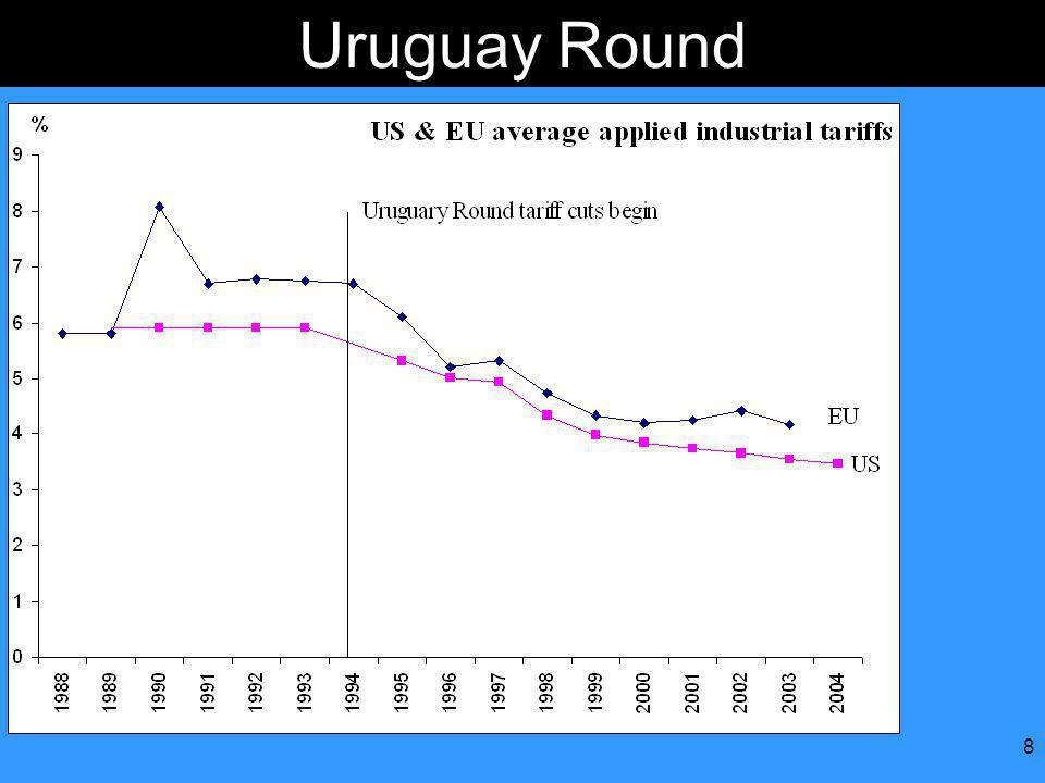 8 Uruguay Round
