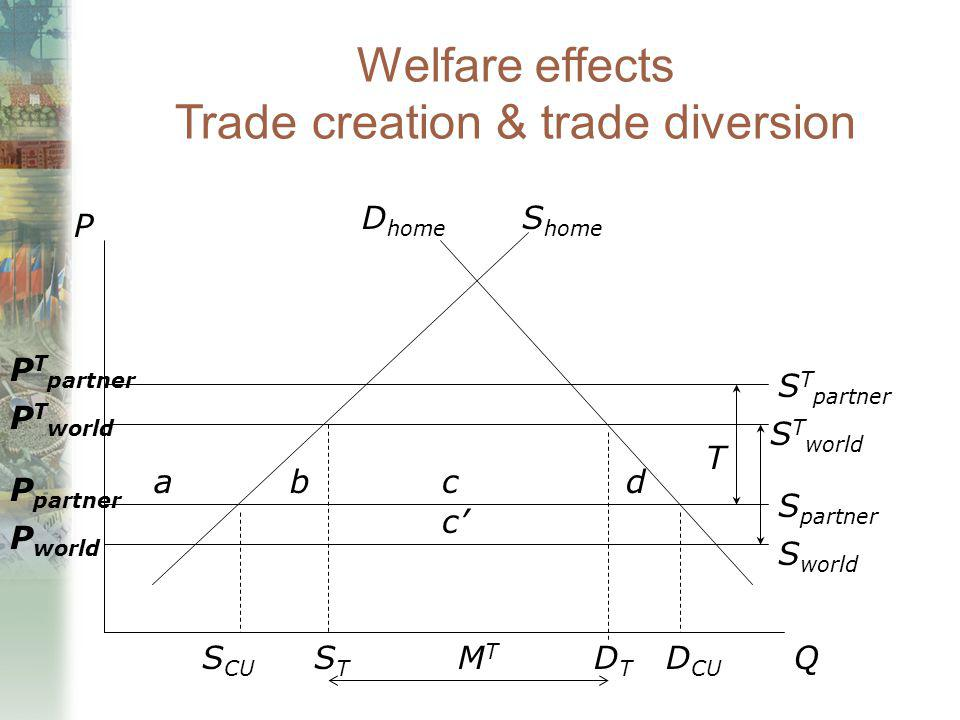 Welfare effects Trade creation & trade diversion P Q S world S partner S T world S T partner a T D home S home P partner P world P T partner P T world