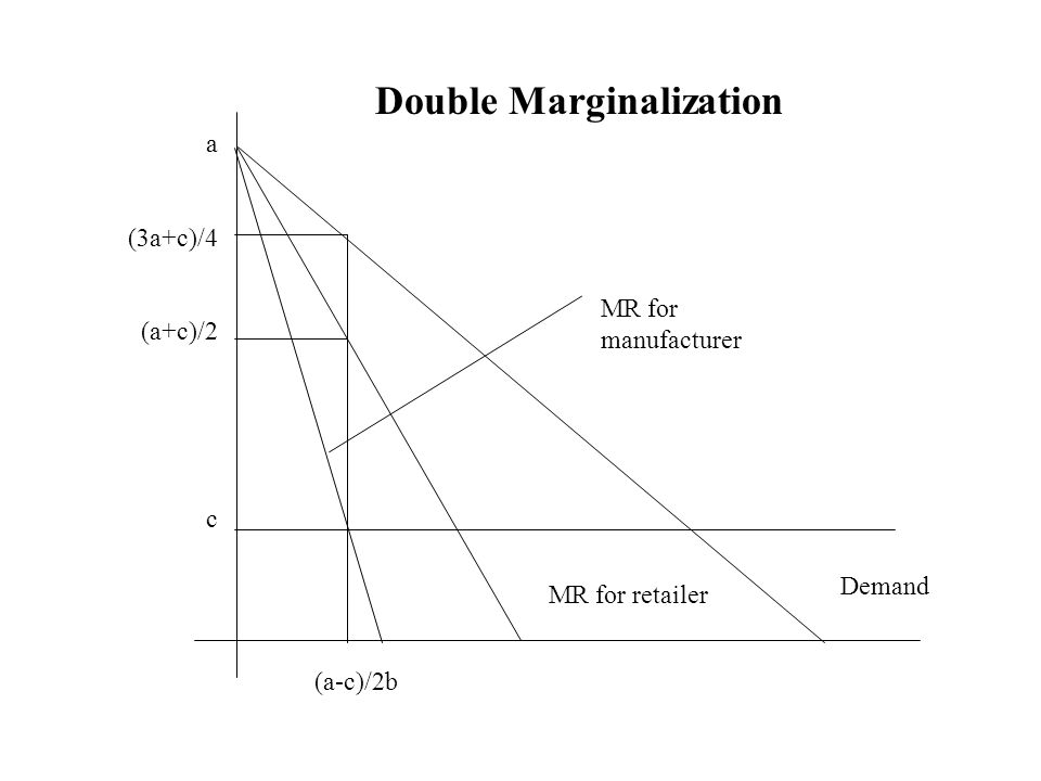 Double Marginalization a (3a+c)/4 (a+c)/2 c MR for retailer Demand (a-c)/2b MR for manufacturer