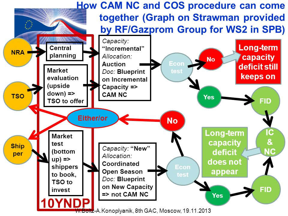 How CAM NC and COS procedure can come together (Graph on Strawman provided by RF/Gazprom Group for WS2 in SPB) NRA TSO Ship per Central planning Market evaluation (upside down) => TSO to offer Market test (bottom up) => shippers to book, TSO to invest Capacity: Incremental Allocation: Auction Doc: Blueprint on Incremental Capacity => CAM NC Capacity: New Allocation: Coordinated Open Season Doc: Blueprint on New Capacity => not CAM NC 10YNDP Econ test FID IC & NC Yes No Yes Long-term capacity deficit still keeps on Long-term capacity deficit does not appear Either/or W.Boltz-A.Konoplyanik, 8th GAC, Moscow,