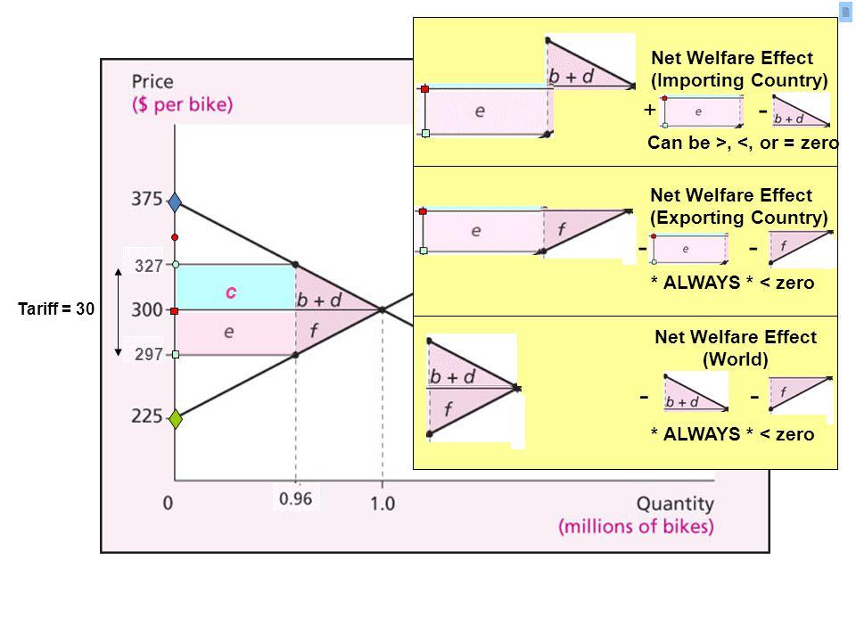 297327 c Tariff = 30 + - Can be >, <, or = zero Net Welfare Effect (Importing Country) Net Welfare Effect (Exporting Country) * ALWAYS * < zero - * ALWAYS * < zero - Net Welfare Effect (World)
