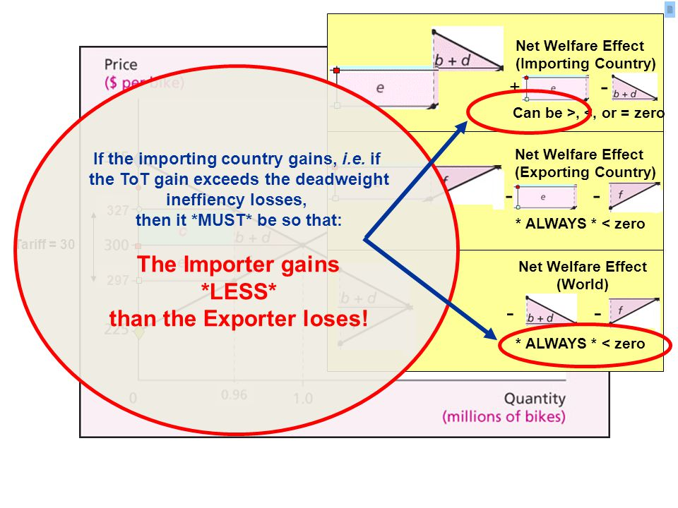 297327 c Tariff = 30 + - Can be >, <, or = zero Net Welfare Effect (Importing Country) Net Welfare Effect (Exporting Country) * ALWAYS * < zero - * ALWAYS * < zero - Net Welfare Effect (World) If the importing country gains, i.e.
