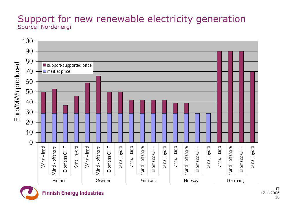 12.1.2006 JT 10 Support for new renewable electricity generation Source: Nordenergi