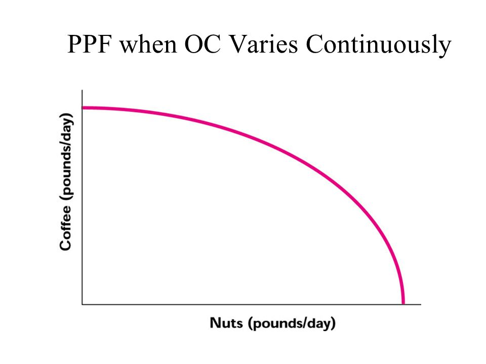 PPF when OC Varies Continuously