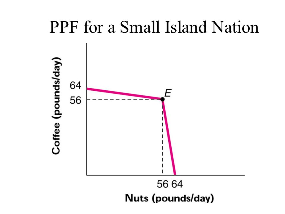 PPF for a Small Island Nation