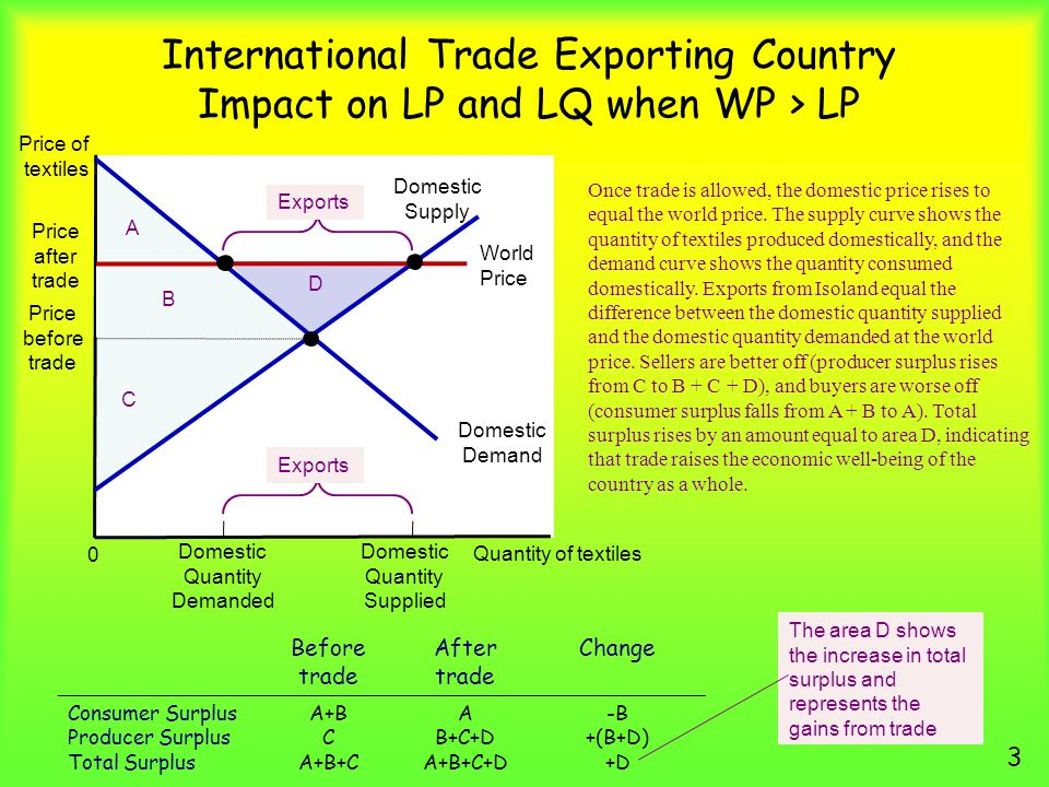 International Trade Exporting Country Impact on LP and LQ when WP > LP 3 Price of textiles Quantity of textiles 0 Once trade is allowed, the domestic price rises to equal the world price.