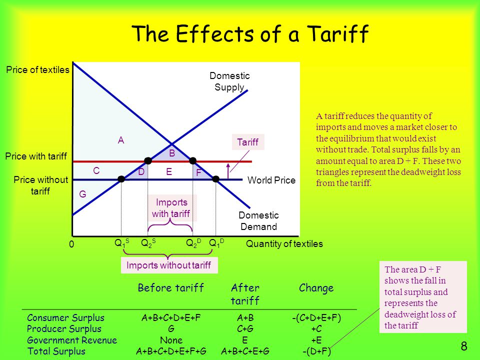 The Effects of a Tariff 8 Price of textiles Quantity of textiles 0 A tariff reduces the quantity of imports and moves a market closer to the equilibrium that would exist without trade.