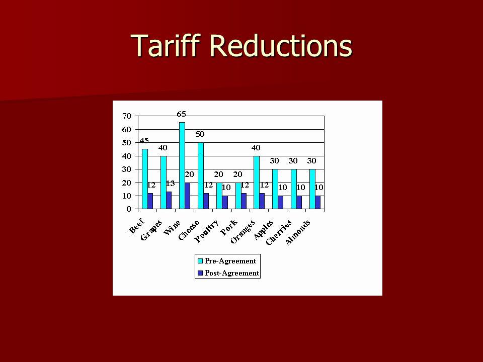 Tariff Reductions