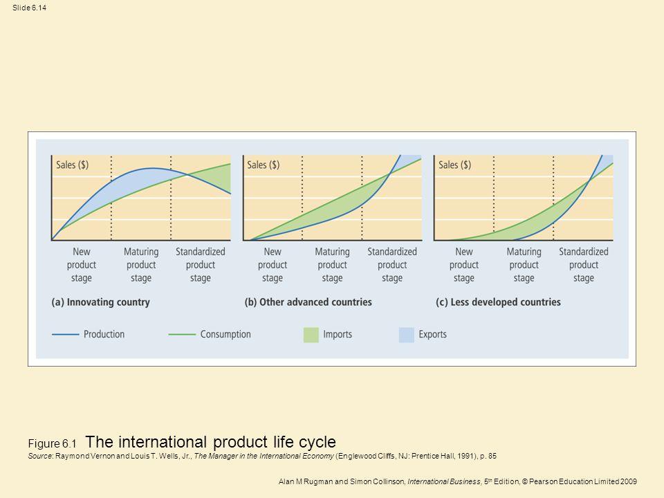 Slide 6.14 Alan M Rugman and Simon Collinson, International Business, 5 th Edition, © Pearson Education Limited 2009 Figure 6.1 The international prod