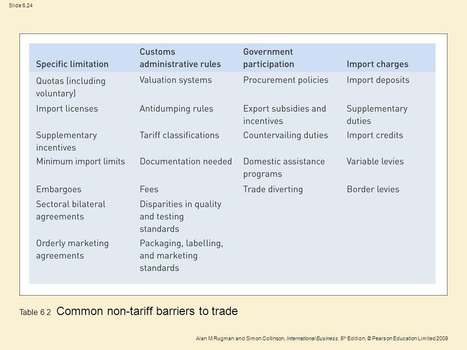 Slide 6.24 Alan M Rugman and Simon Collinson, International Business, 5 th Edition, © Pearson Education Limited 2009 Table 6.2 Common non-tariff barri