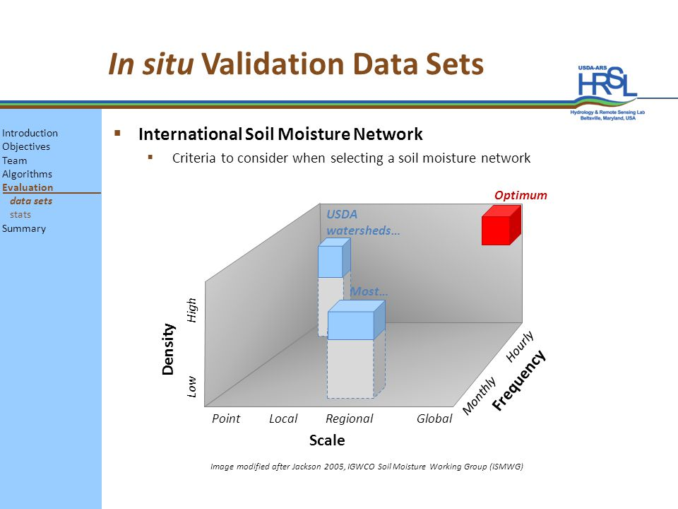 In situ Validation Data Sets International Soil Moisture Network Criteria to consider when selecting a soil moisture network Density Frequency Scale Point Local Regional Global Monthly Hourly Low High Optimum Image modified after Jackson 2005, IGWCO Soil Moisture Working Group (ISMWG) Most… USDA watersheds… Introduction Objectives Team Algorithms Evaluation data sets stats Summary