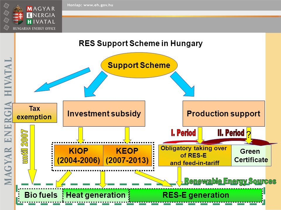 RES Support Scheme in Hungary KIOP (2004-2006) Support Scheme Investment subsidy KEOP (2007-2013) Production support Obligatory taking over of RES-E a