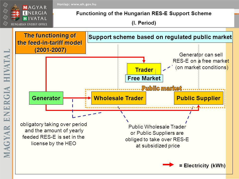 GeneratorWholesale TraderPublic Supplier Support scheme based on regulated public market Trader Functioning of the Hungarian RES-E Support Scheme (I.