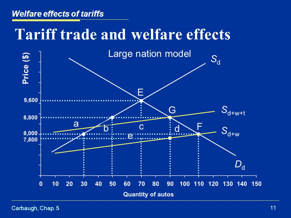 Carbaugh, Chap. 5 11 Tariff trade and welfare effects Welfare effects of tariffs