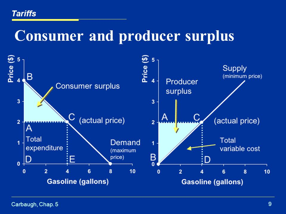 Carbaugh, Chap. 5 9 Consumer and producer surplus Tariffs