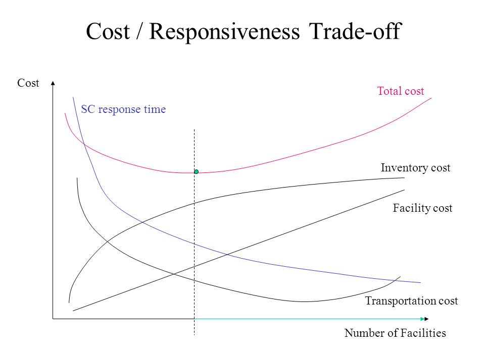 Cost / Responsiveness Trade-off Number of Facilities Cost Facility cost Inventory cost Transportation cost Total cost SC response time