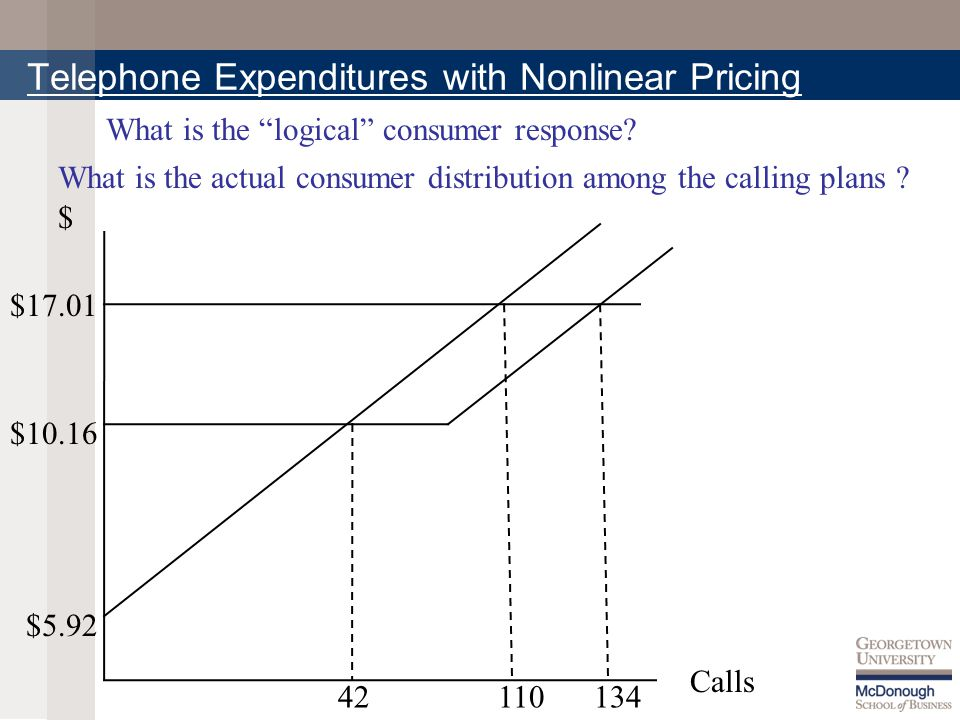 Telephone Expenditures with Nonlinear Pricing $ Calls $17.01 110134 $5.92 $10.16 What is the logical consumer response.