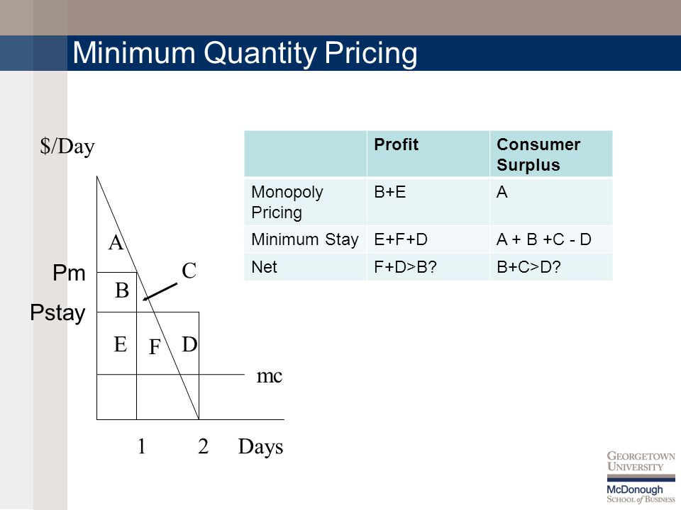 Minimum Quantity Pricing 12 A B C DE F Days $/Day mc ProfitConsumer Surplus Monopoly Pricing B+EA Minimum StayE+F+DA + B +C - D NetF+D>B?B+C>D.