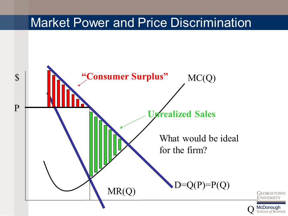 MC(Q) $ Q Market Power and Price Discrimination P D=Q(P)=P(Q) MR(Q) Consumer Surplus Unrealized Sales What would be ideal for the firm?